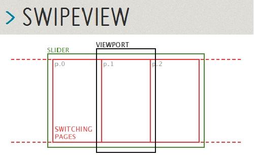 swipeview